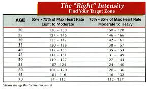 Resting Heart Rate Online Charts Collection