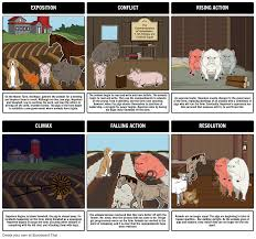 animal farm characters animal farm allegory for communism animal farm summary plot diagram
