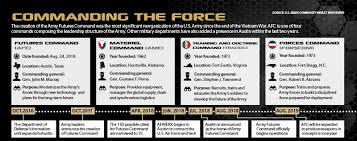 Army Futures Command Arrives In Austin Modernization Effort