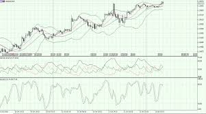 Forex Market Live Chart Eur Usd Currency Pair Has Jumped Over The 1 1540 Level