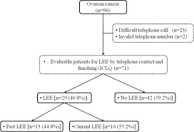 Flowchart For Identifying Patient Reported Lower Extremity