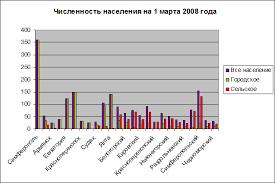 Дипломная работа Денежная оценка земель АР Крым Таблица 6