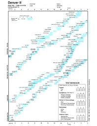 Denver Developmental Milestones Chart