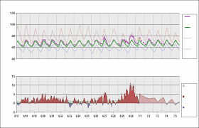 Klax Chart Daily Temperature Cycle
