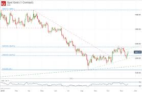 Dailyfx Blog Gold Price Could Drive Higher After Dovish