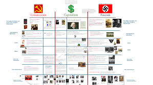 Ideology Communism Capitalism And Fascism Compared By