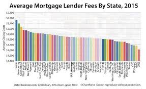 Mortgage Quote New Mortgage Closing Costs Are Down 48% Annually According To A Bankrate