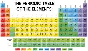 Chemistry Chart Elements Names Periodic Table Of Elements With Names And Symbols