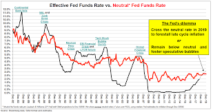 Real Fed Funds Rate Chart Stifels Bannister Says Two More Rate Hike Could Trigger A