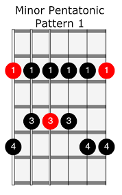 How To Read Guitar Scale Charts Fretboard Diagrams For Scales Justinguitar Com