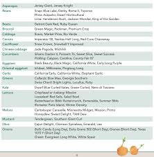 Vegetable Days To Maturity Chart Fall Vegetable Gardening Guide For Texas