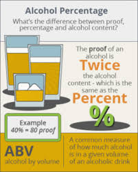 Abv Chart Alcohol Percentage Contents Of Various Beverages