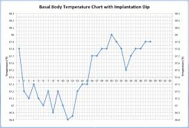 Temperature Chart Implantation Dip On Body Basal Temperature Charts