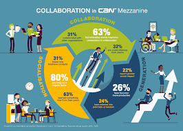 Can Mezzanine Collaborative Office Space For Charities And