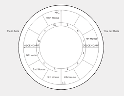 4 Charts For Relationship Astrology Quarto Knows Blog