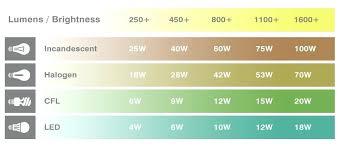 Solar Light Lumens Chart Light Output Lumens Chart Meant2be Co