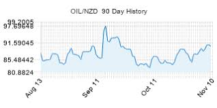 Live Crude Oil Price In New Zealand Dollars Oil Nzd Live