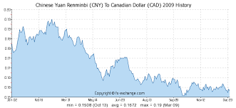 Rmb To Cad Chart 300 Cny Chinese Yuan Renminbi Cny To Canadian Dollar Cad