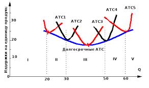 Издержки производства их классификация и закономерности развития  Поэтому кривая описывающая её издержки на данном этапе будет кривой краткосрочных средних общих издержек