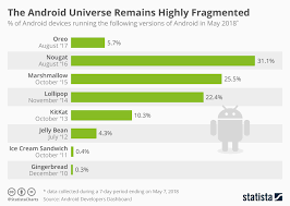Android Fragmentation Chart Chart The Android Universe Remains Highly Fragmented Statista