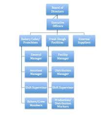 Bakery Organizational Chart File Organizational Chart Panera Jpg Wikimedia Commons