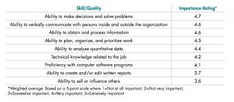Skills Employers Look For The Skills Employers Are Looking For Right Now