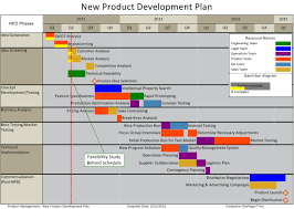 Quotes About New Product Development 25 Quotes
