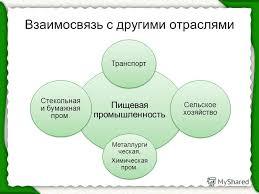 Презентация на тему Пищевая промышленность мира Пищевая  10 Взаимосвязь с другими отраслями Пищевая промышленность