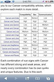 Zodiac Sign Compatibility Chart Cancer Www