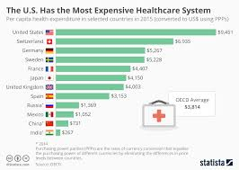 Health Care Costs By Year Chart Americas 1 Again In Healthcare Costs Around The World