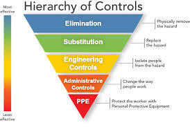 Workplace Hierarchy Chart Hierarchy Of Hazard Controls Wikipedia