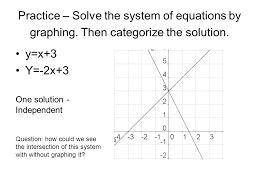 practice solve the system of equations by graphing