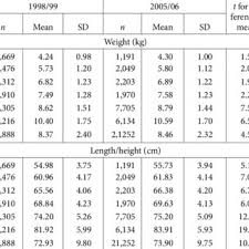 6 Month Old Weight Chart Mean Weight And Length Height Of 0 To 35 Month Old Children
