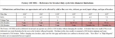 Propane Cutting Torch Tip Chart Accurate Cutting Torch Tips Victor Oxy Propane Cutting Tip