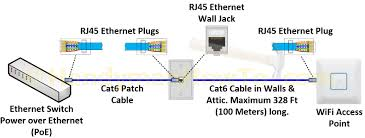 rj45 cable wiring diagram boulderrail org Cat5 Poe Wiring Diagram how to wire a cat6 rj45 ethernet plug also rj45 cable wiring cat5 wiring diagram for poe