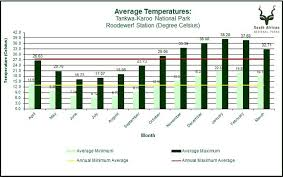Kruger National Park Climate Chart South African National Parks Sanparks Official Website