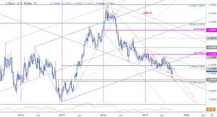 Dailyfx Blog Euro Price Chart A Low In Eur Usd Technical