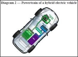 careers in electric vehicles diagram 2 powertrain of a hybrid electric vehicle