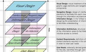 User Experience Venn Diagram The 7 Best Ux Infographics Usertesting Blog