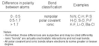 Polarity The Cavalcade O Chemistry