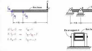 Shear Pin Design Theory Lecture 2 Problem 1 Shear Stress In A Pin Support Of A Beam