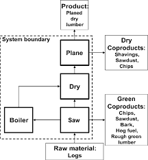 Flow Diagram For Lumber Production Bold Borders Indicate