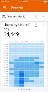 Google Analytics Heatmap Visualize Website Traffic Patterns