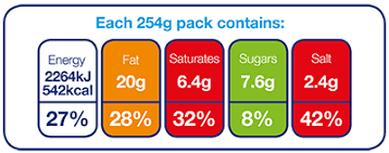 Traffic Light Food Chart Understanding Food Labels Diabetes Uk