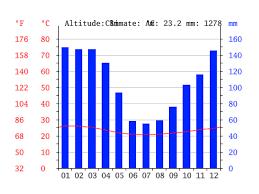 Rio De Janeiro Climate Chart Rio De Janeiro Climate Average Temperature Weather By