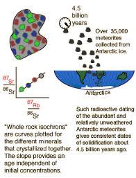 Radiometric dating mastering biology Hook up virgin