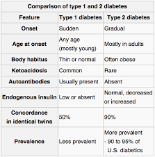 Diabetes Table Chart Type 1 Vs Type 2 Diabetes Difference And Comparison Diffen