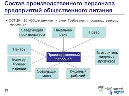 Презентация на тему Общестенное питание Организационная  13 Состав производственного персонала предприятий общественного питания 13