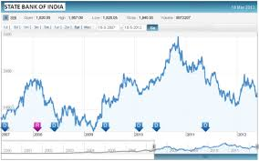 State Bank Of India Fy12 Results Jainmatrix Investments