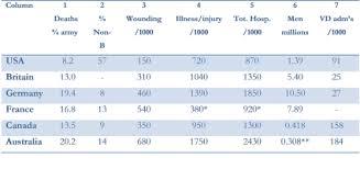 War Losses Australia International Encyclopedia Of The